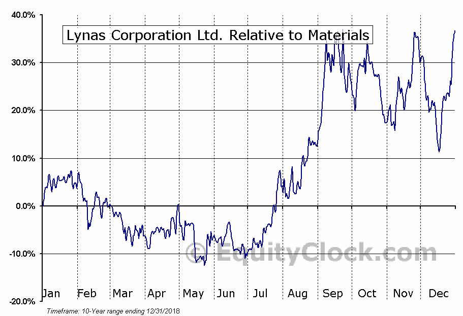 LYSCF Relative to the Sector