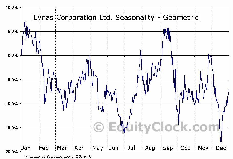 Lynas Corporation Ltd. (OTCMKT:LYSCF) Seasonality