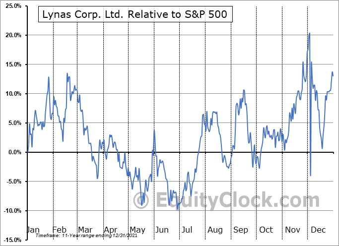 LYSDY Relative to the S&P 500