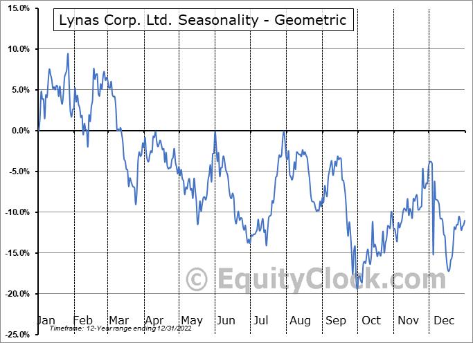 Lynas Corp. Ltd. (OTCMKT:LYSDY) Seasonality