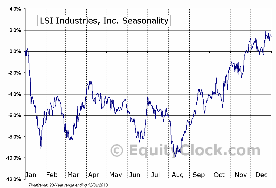 LSI Industries, Inc. (NASD:LYTS) Seasonality