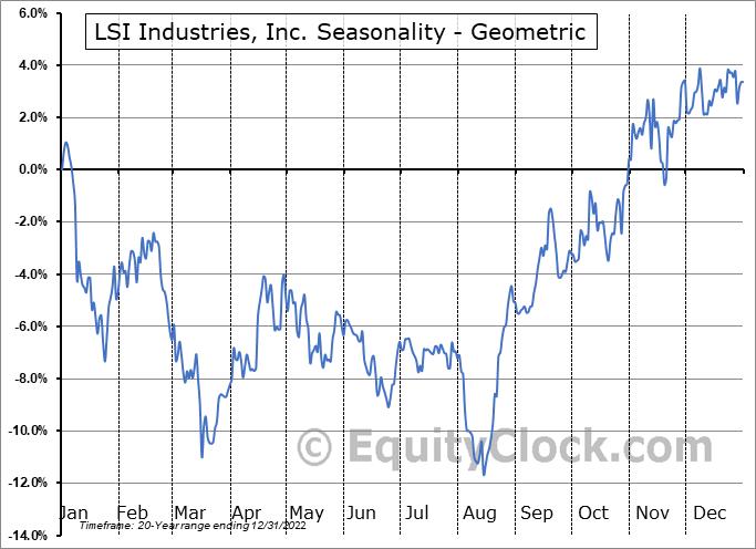 LSI Industries, Inc. (NASD:LYTS) Seasonality
