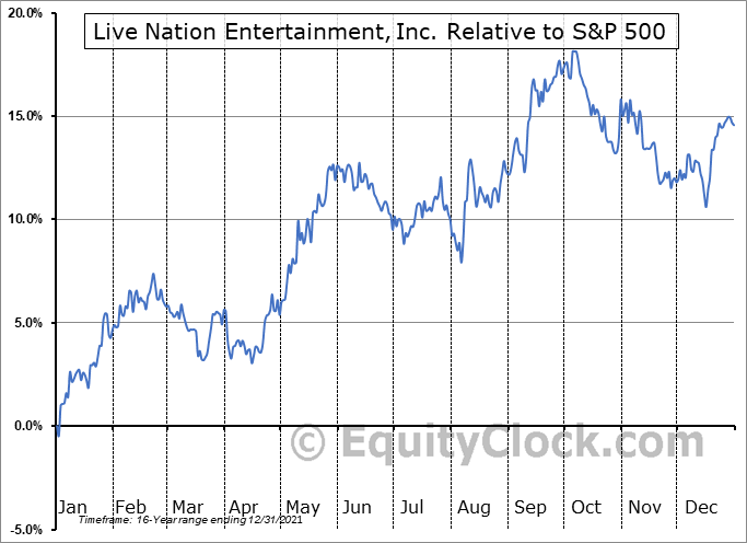LYV Relative to the S&P 500