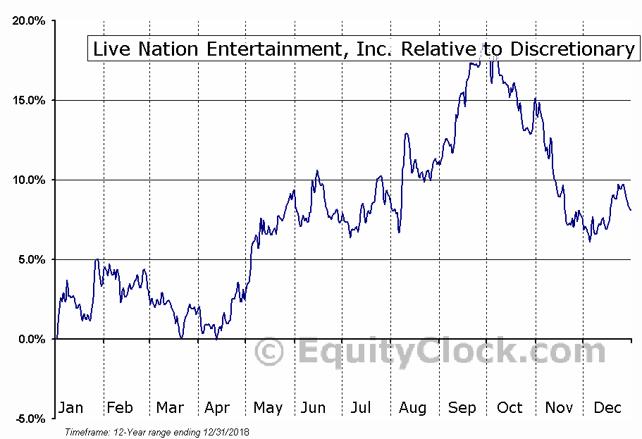 LYV Relative to the Sector