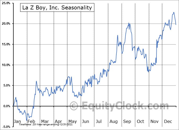 La-Z-Boy Incorporated Seasonal Chart