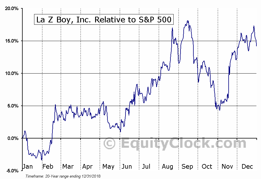LZB Relative to the S&P 500