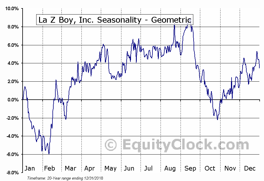La Z Boy, Inc. (NYSE:LZB) Seasonality