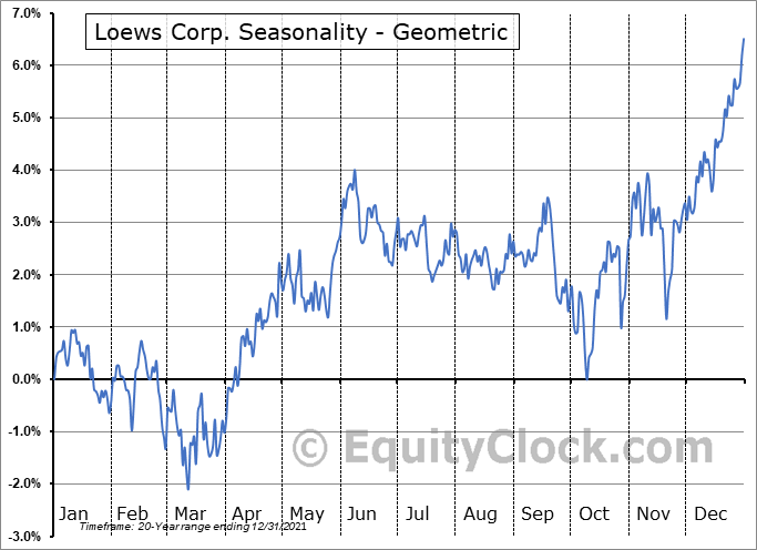 Loews Corp. (NYSE:L) Seasonality