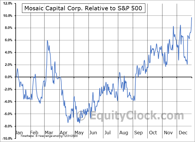 M.V Relative to the S&P 500