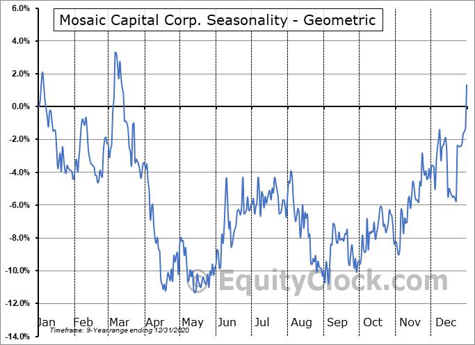 Mosaic Capital Corp. (TSXV:M.V) Seasonality