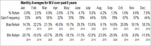Monthly Seasonal Mosaic Capital Corp. (TSXV:M.V)