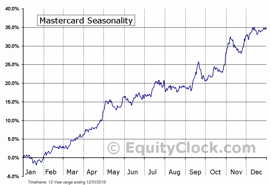 Mastercard Incorporated (MA) Seasonal Chart