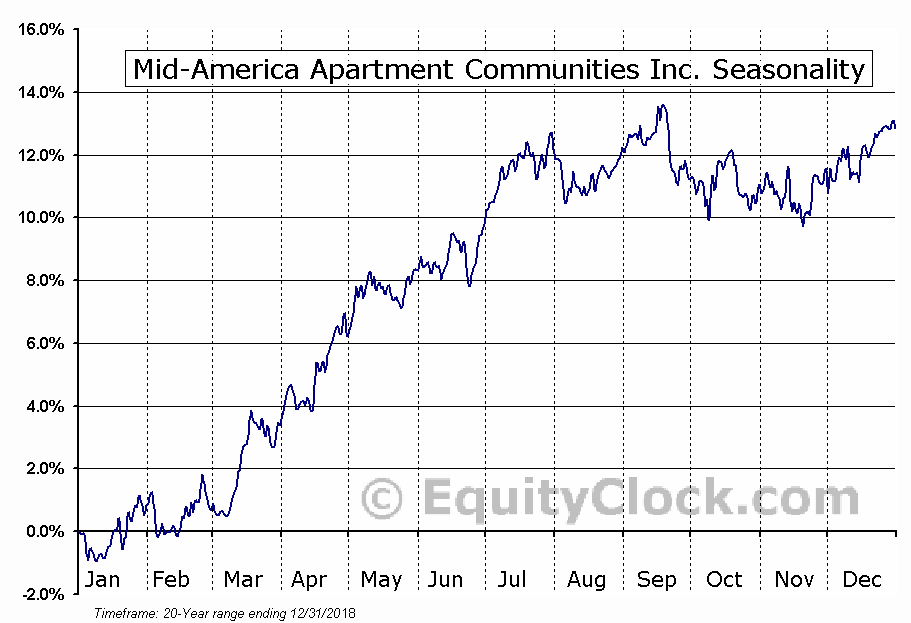 Mid-America Apartment  (NYSE:MAA) Seasonal Chart