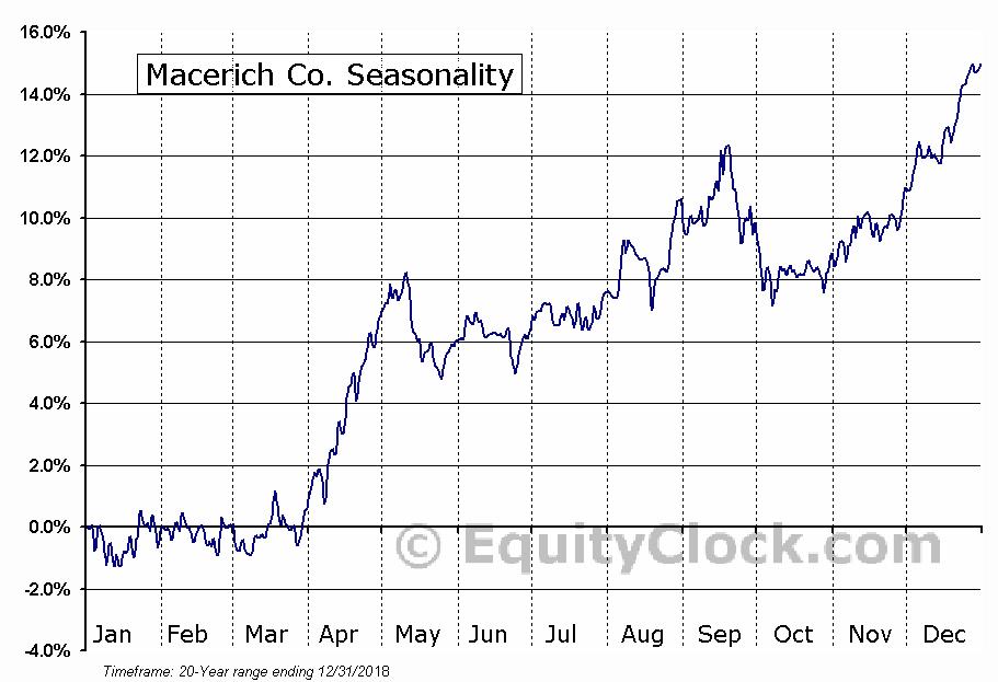 Macerich Company (The) (MAC) Seasonal Chart