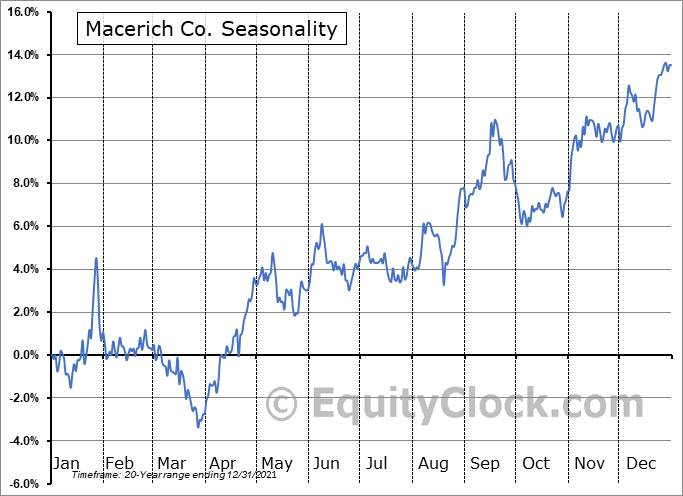 Macerich Company (The) Seasonal Chart