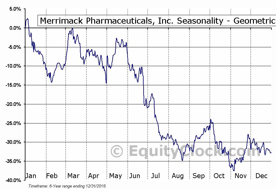 Merrimack Pharmaceuticals, Inc. (NASD:MACK) Seasonality