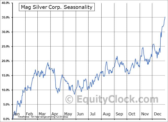 Mag Silver Corp. (TSE:MAG.TO) Seasonality