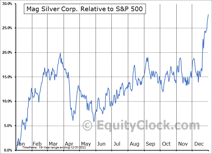 MAG.TO Relative to the S&P 500