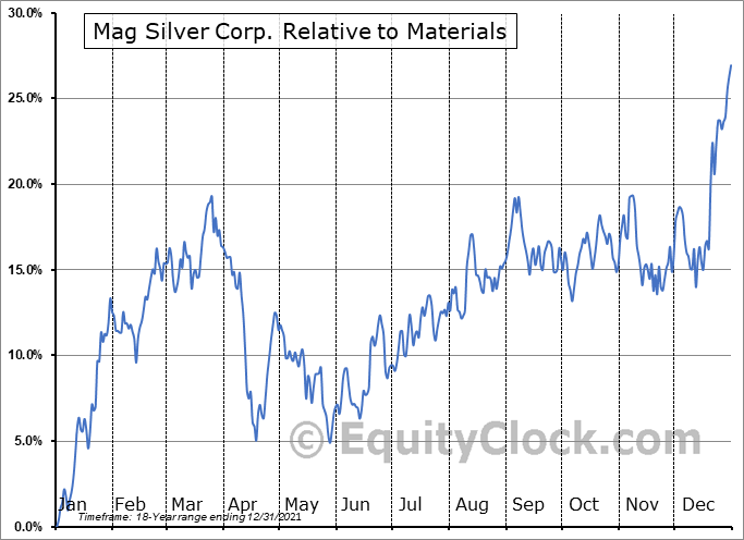 MAG.TO Relative to the Sector