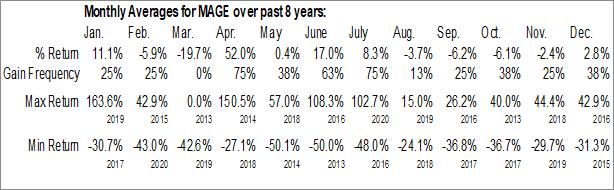 Monthly Seasonal Magellan Gold Corp. (OTCMKT:MAGE)