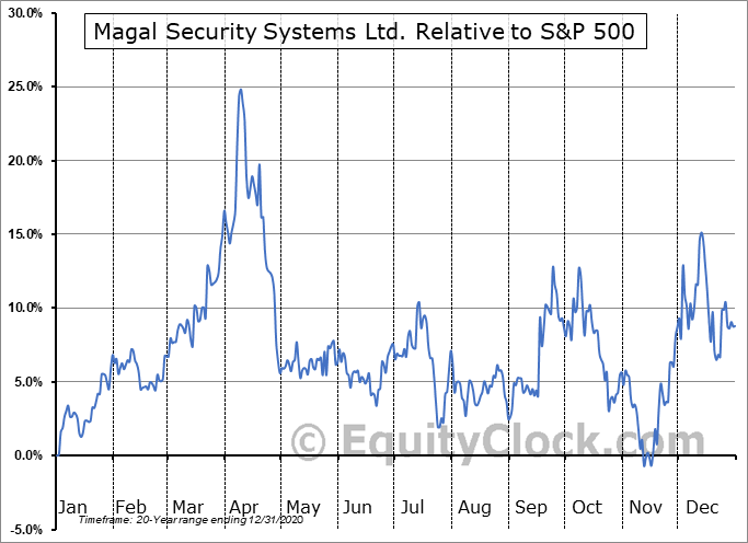 MAGS Relative to the S&P 500