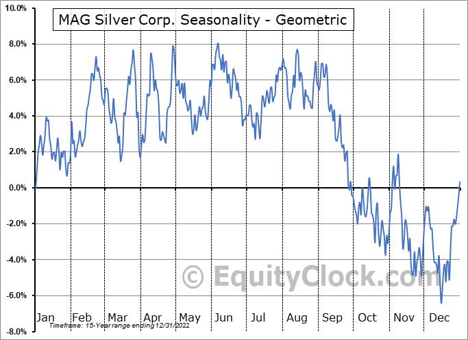 MAG Silver Corp. (AMEX:MAG) Seasonality