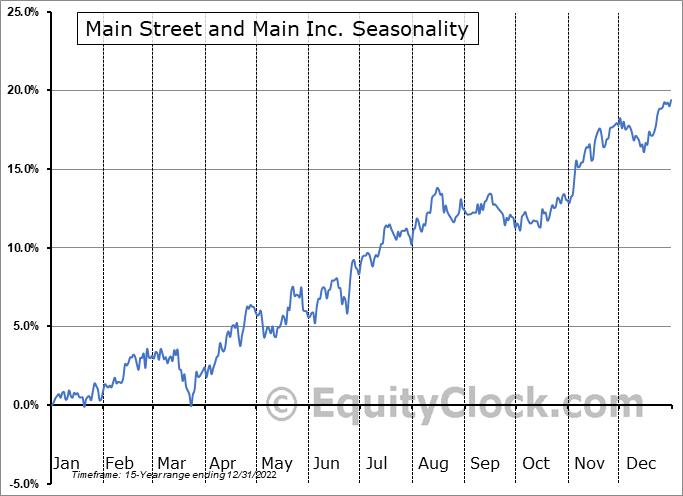 Main Street and Main Inc. (NYSE:MAIN) Seasonality