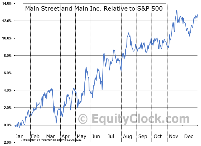 MAIN Relative to the S&P 500