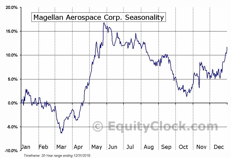 Magellan Aerospace Corp. (TSE:MAL) Seasonal Chart