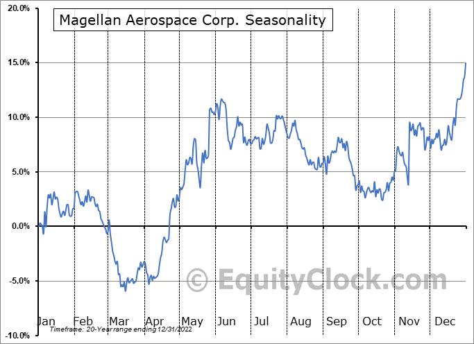 Magellan Aerospace Corp. (TSE:MAL.TO) Seasonality