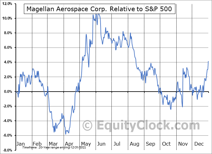 MAL.TO Relative to the S&P 500