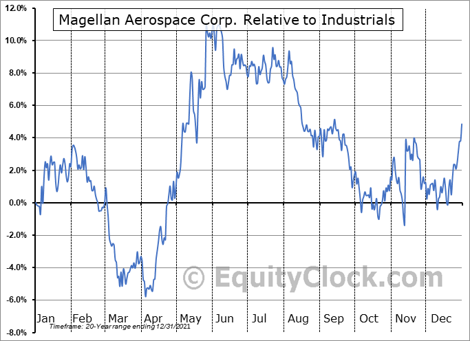 MAL.TO Relative to the Sector