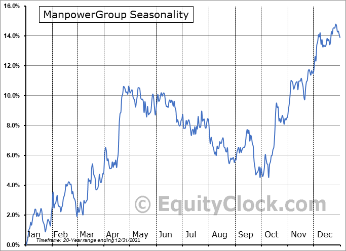 ManpowerGroup Seasonal Chart