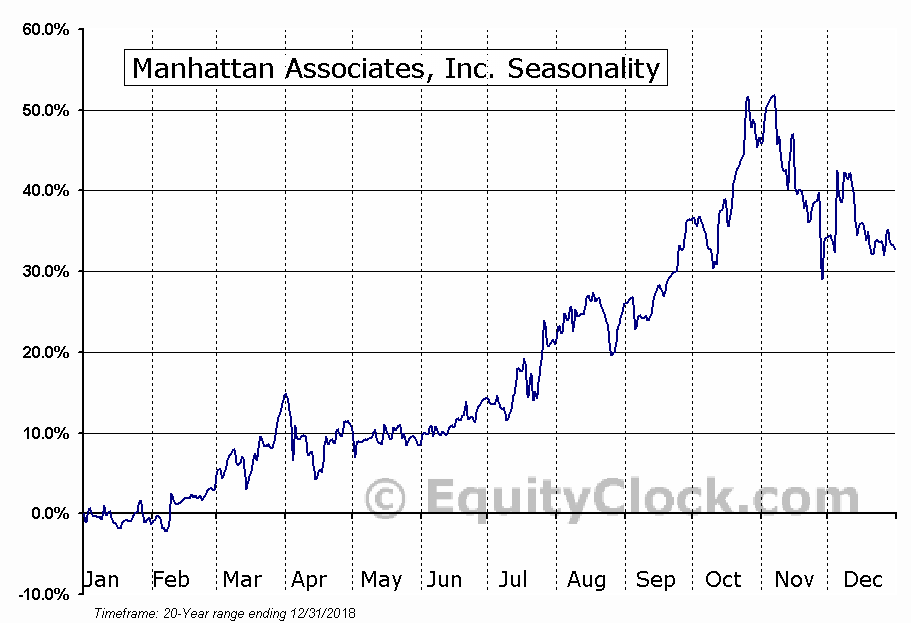 Manhattan Associates, Inc. Seasonal Chart
