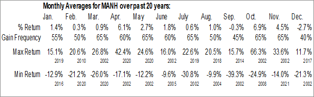 Monthly Seasonal Manhattan Associates, Inc. (NASD:MANH)
