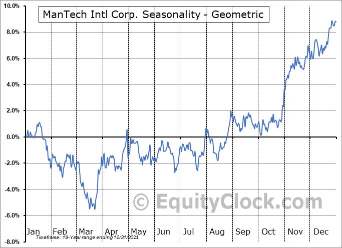 ManTech Intl Corp. (NASD:MANT) Seasonality