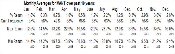 Monthly Seasonal ManTech Intl Corp. (NASD:MANT)