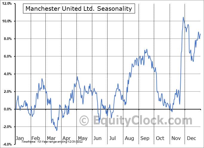 Manchester United Ltd. Seasonal Chart