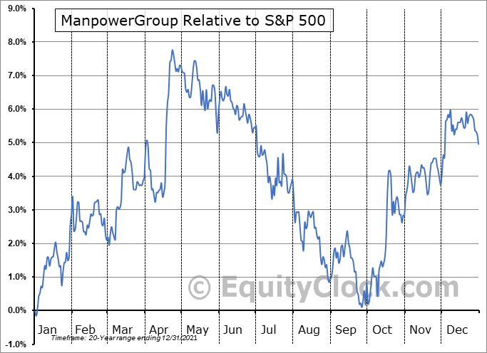 MAN Relative to the S&P 500