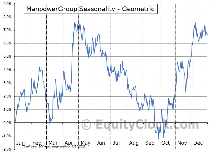 ManpowerGroup (NYSE:MAN) Seasonality