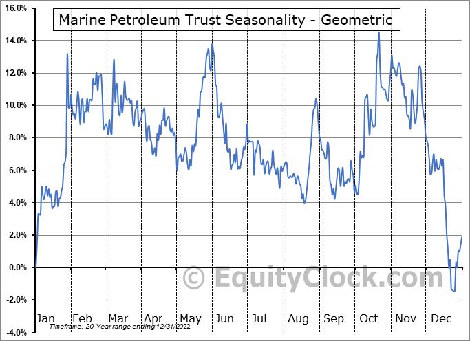 Marine Petroleum Trust (NASD:MARPS) Seasonality