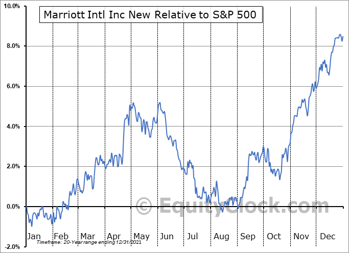 MAR Relative to the S&P 500