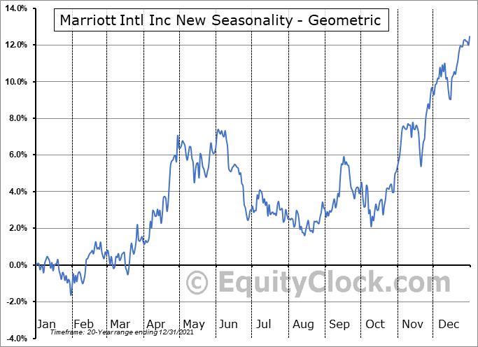 Marriott Intl Inc New (NASD:MAR) Seasonality
