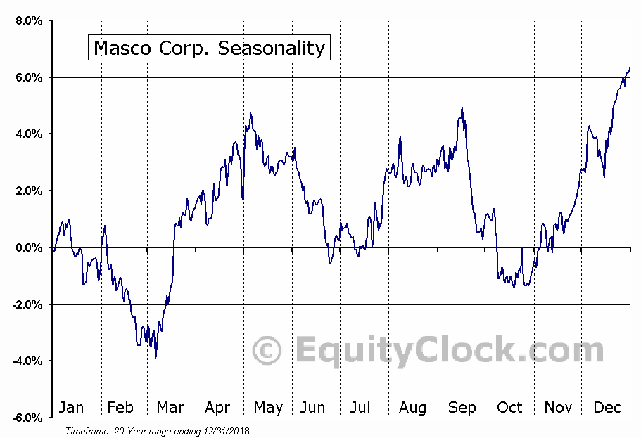 Masco Corporation (MAS) Seasonal Chart