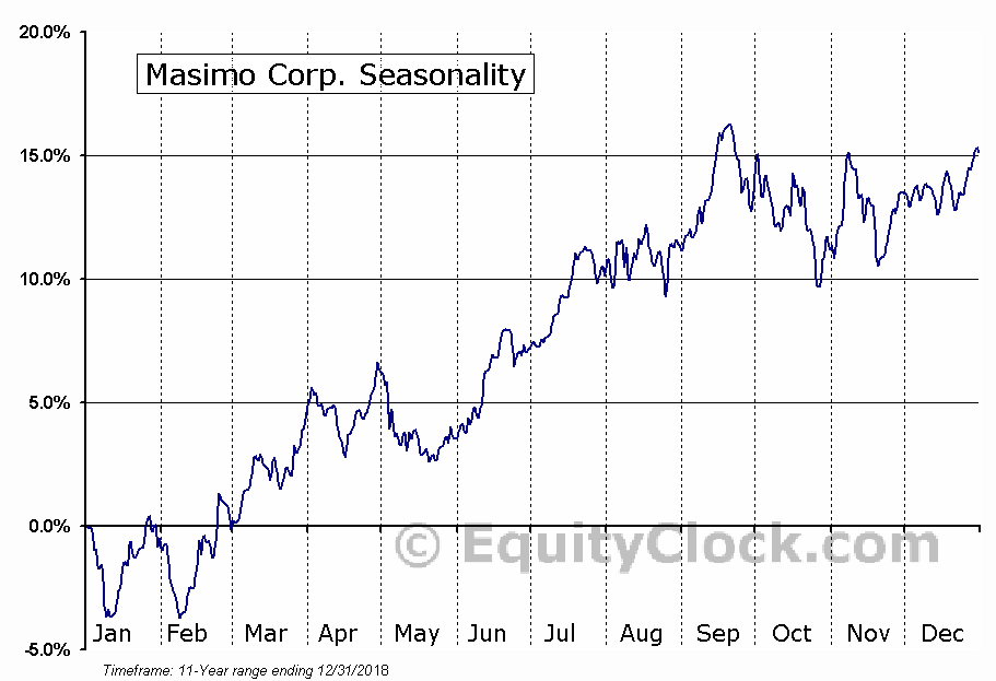Masimo Corporation Seasonal Chart