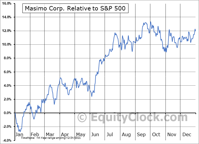 MASI Relative to the S&P 500