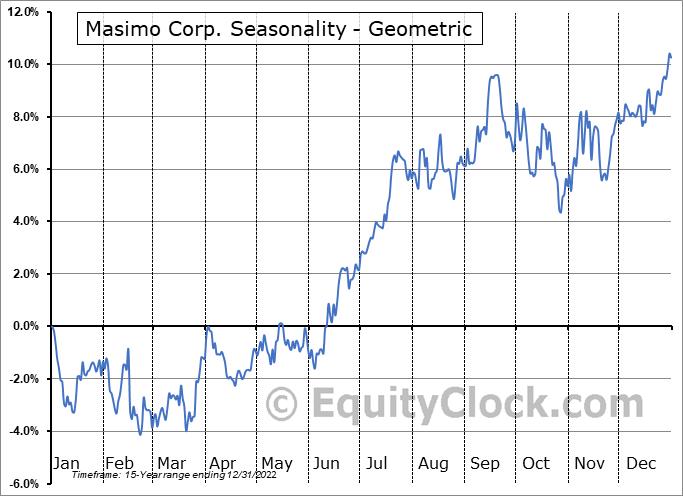 Masimo Corp. (NASD:MASI) Seasonality