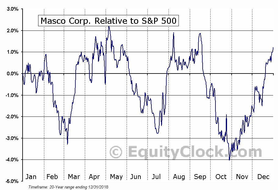 MAS Relative to the S&P 500