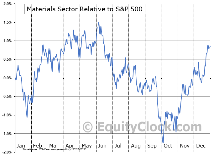 MATERIALS Relative to the S&P 500