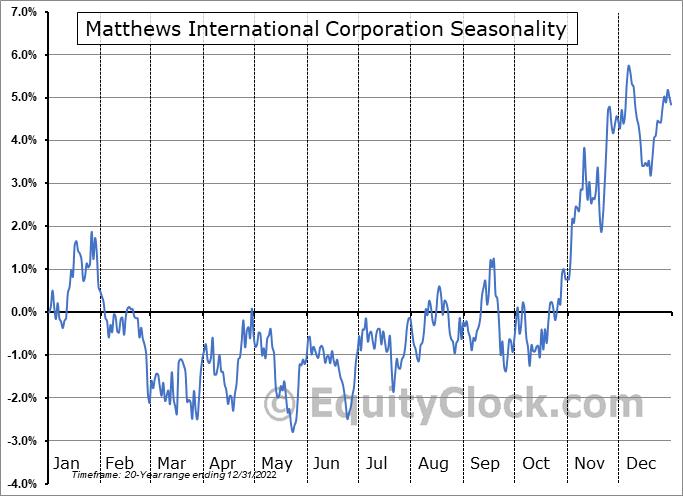 Matthews International Corporation (NASD:MATW) Seasonality